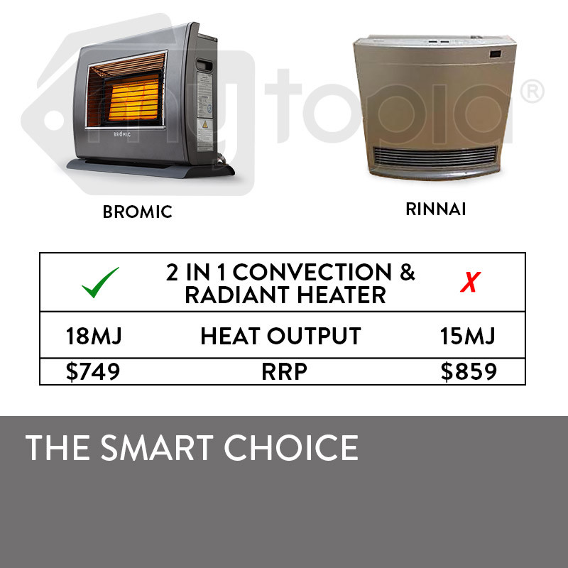 BROMIC Supaheat II Natural Gas Indoor Room Heater Portable Floor Flueless 80m² by Bromic